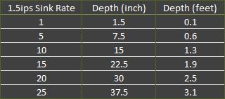 1.5 ips fast intermediate sink rate